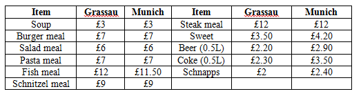 German Food Prices