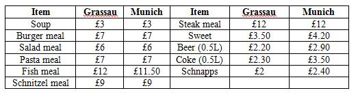 German Food Prices
