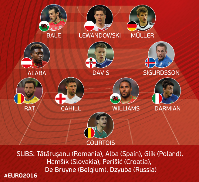 UEFA European Qualifiers all-star XI