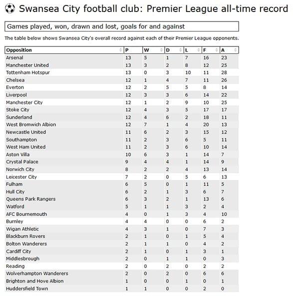 Swans Premier League Record