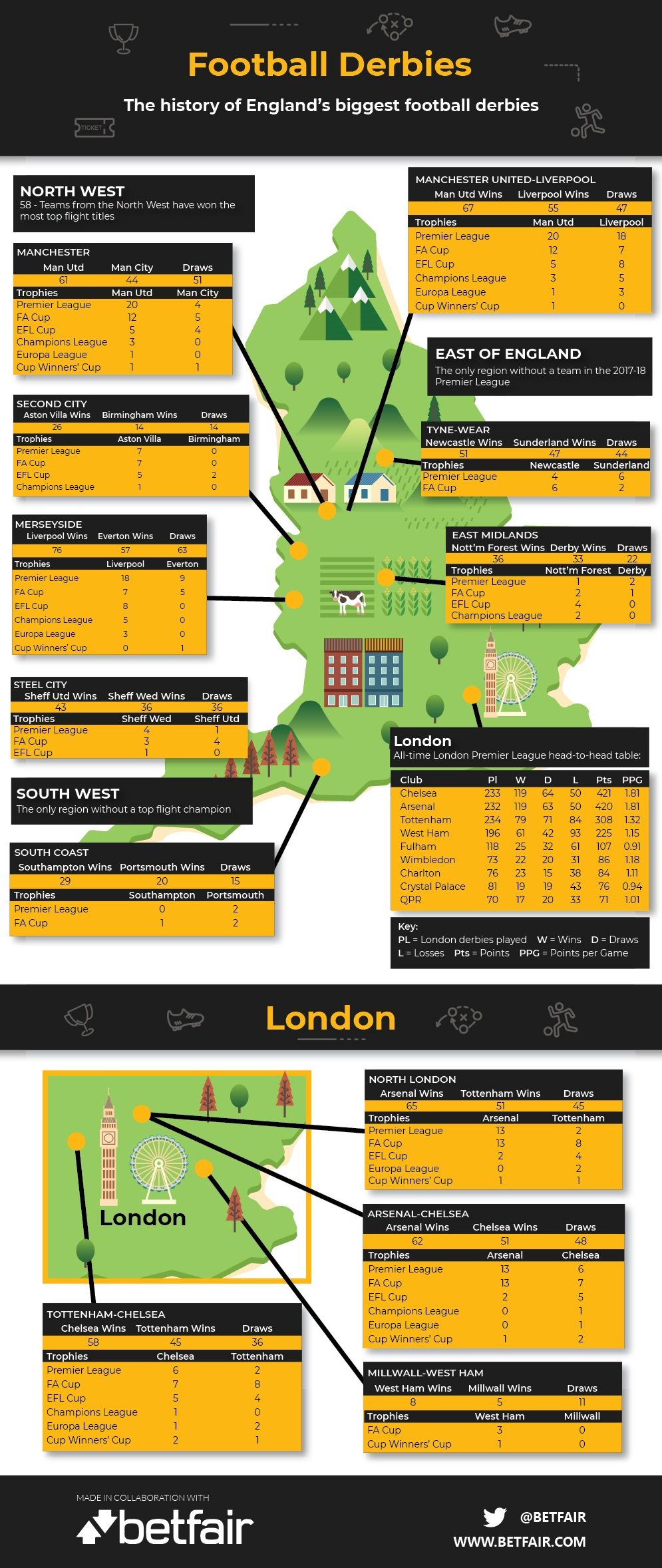 Football Derbies infographic