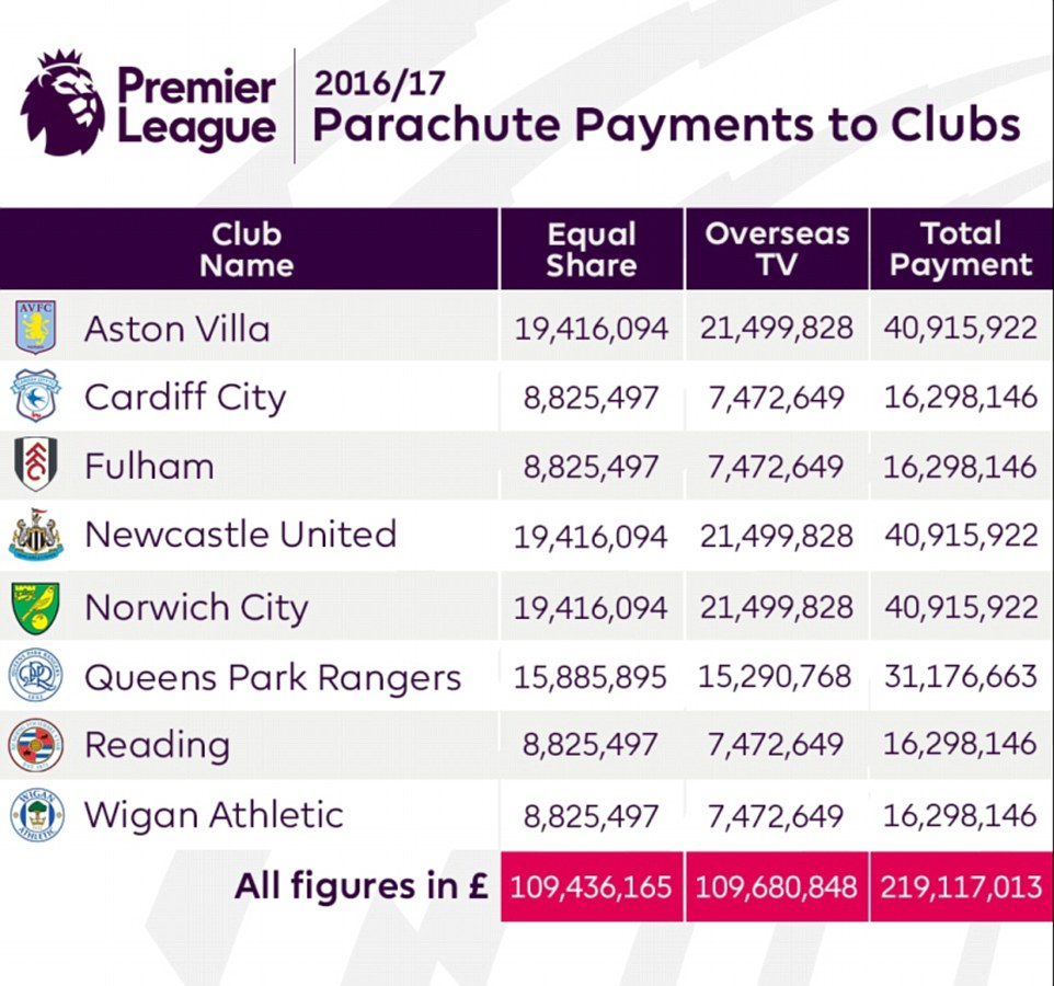 Premier League Parachute payments for 2016/17